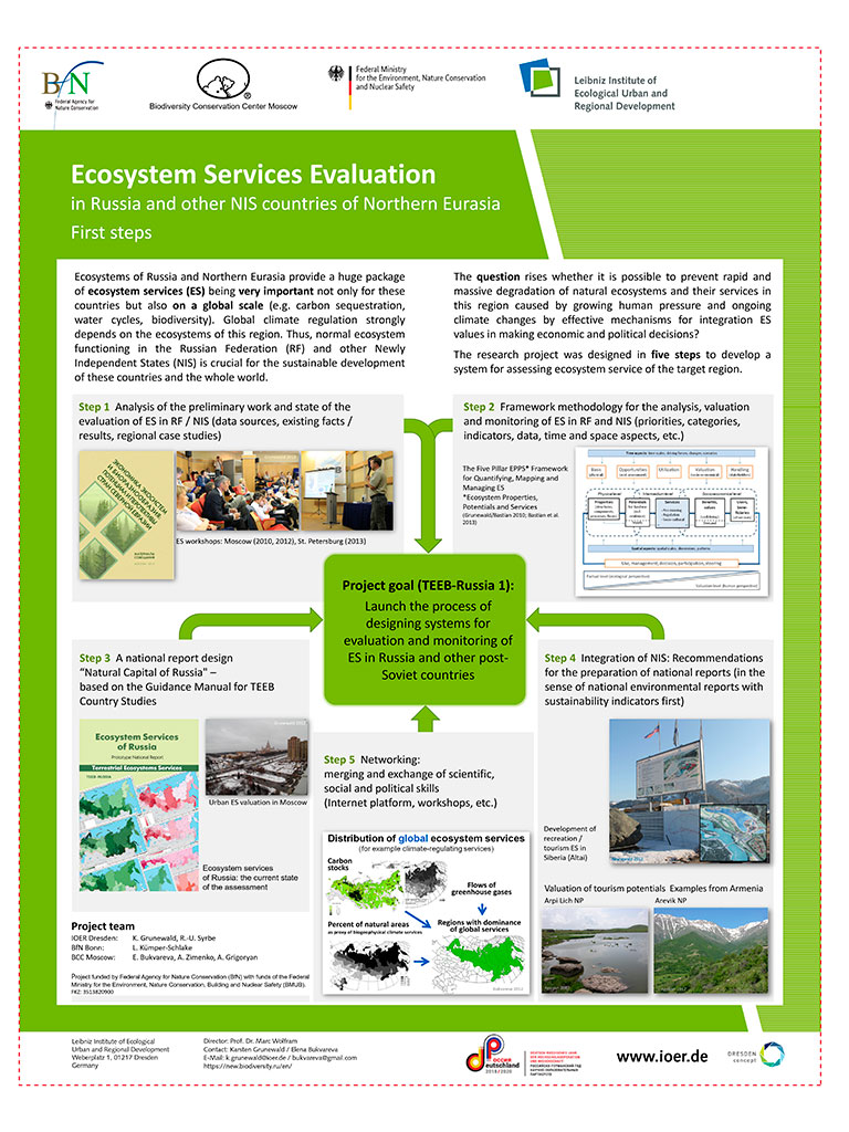 Ecosystem Services Evaluation